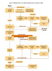 Quy trình xử lý đơn đăng ký sáng chế